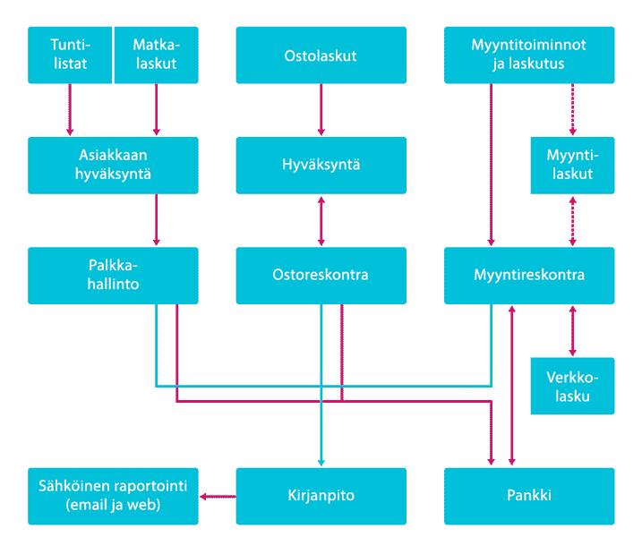 Sähköinen liiketoimintakaavio